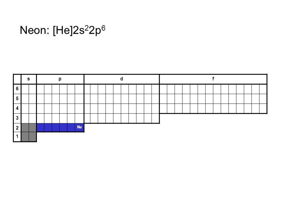 Neon: [He]2s22p6 s p d f 6 5 4 3 2 Ne 1